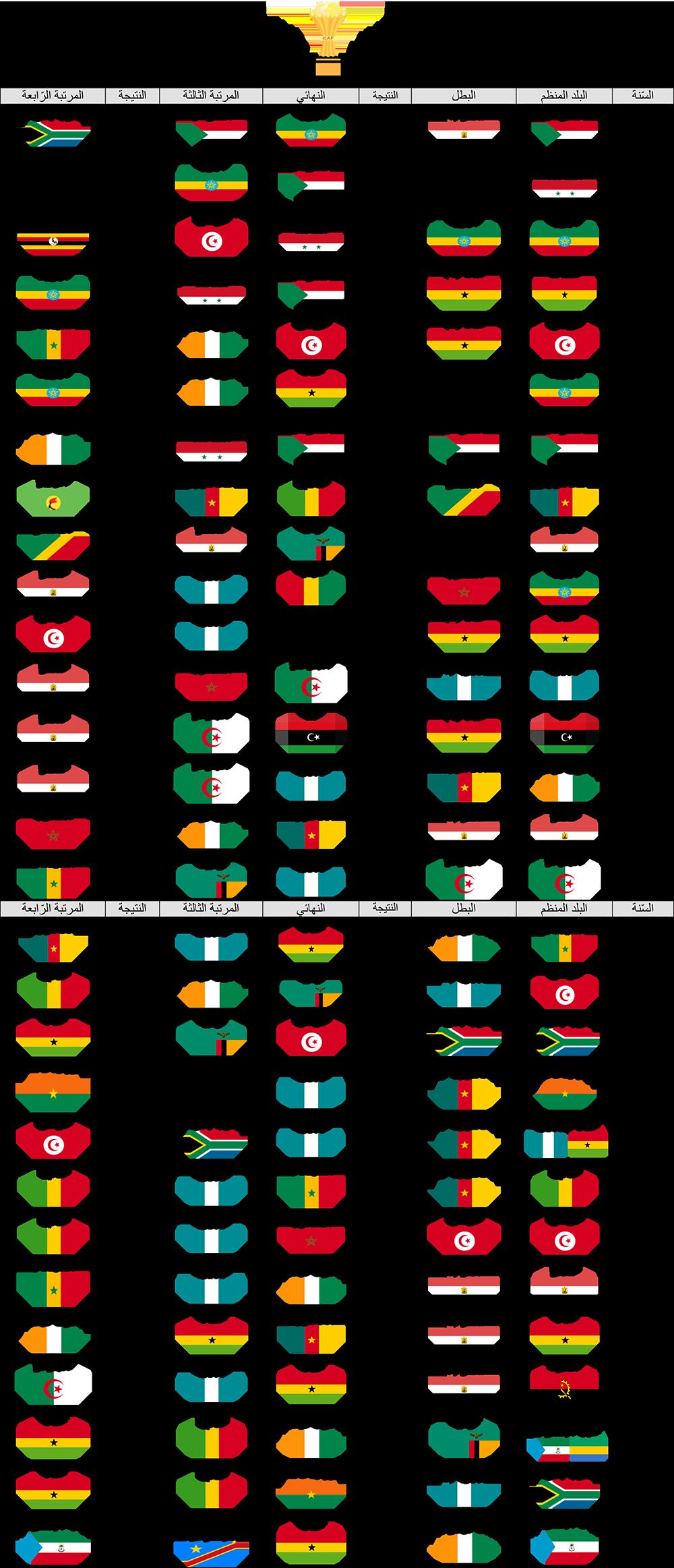 تاريخ الكؤوس الإفريقيّة-1