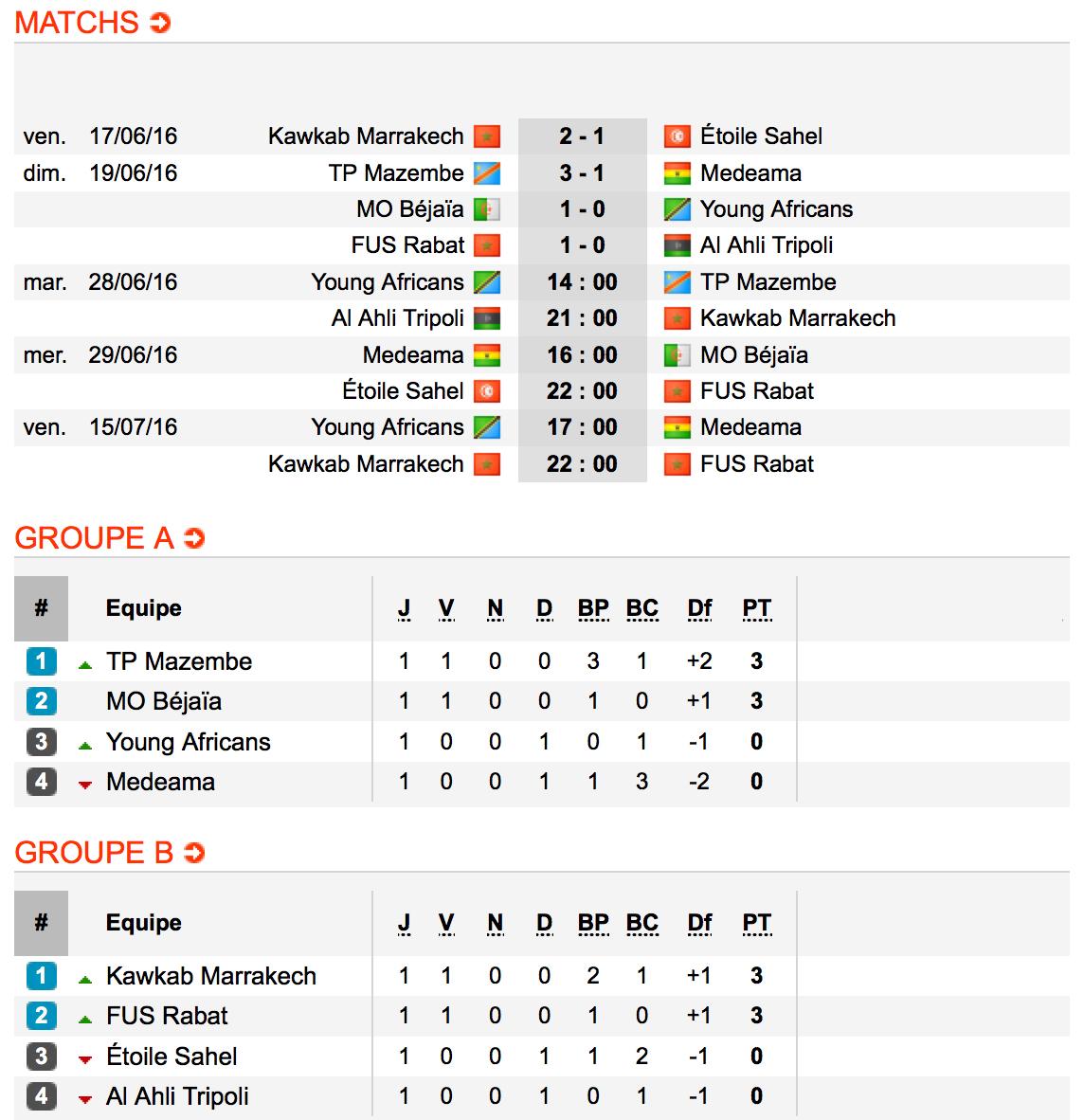 CC2016-Groupes