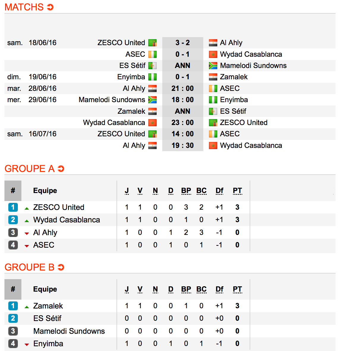 CL2016-Groupes
